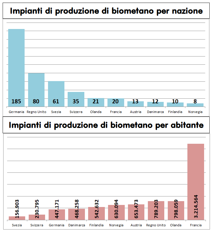 Diffusione impianti di biometano